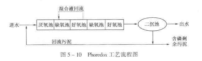 phoredox工艺流程图