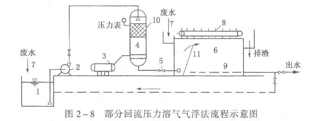 具体做法是用水泵将部分气浮出水提升到溶气罐